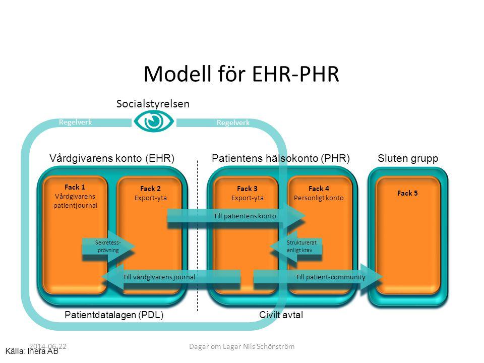 Modell för EHR-PHR Socialstyrelsen Vårdgivarens konto (EHR)