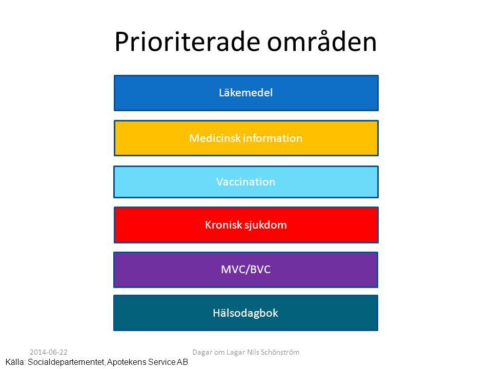 Prioriterade områden Läkemedel Medicinsk information Vaccination