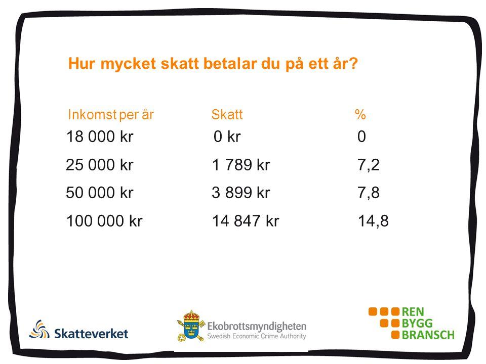 Hur mycket skatt betalar du på ett år