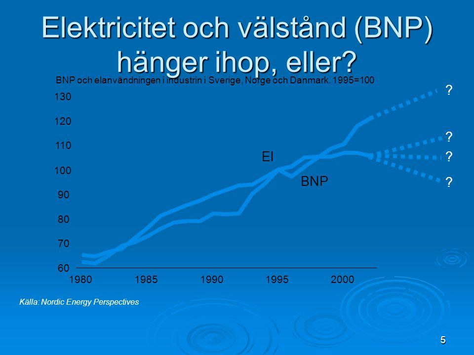 Elektricitet och välstånd (BNP) hänger ihop, eller