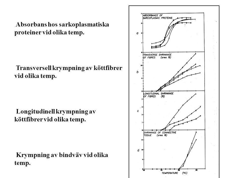 Absorbans hos sarkoplasmatiska proteiner vid olika temp.