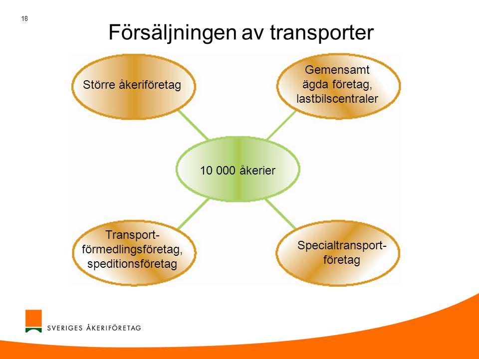 Försäljningen av transporter