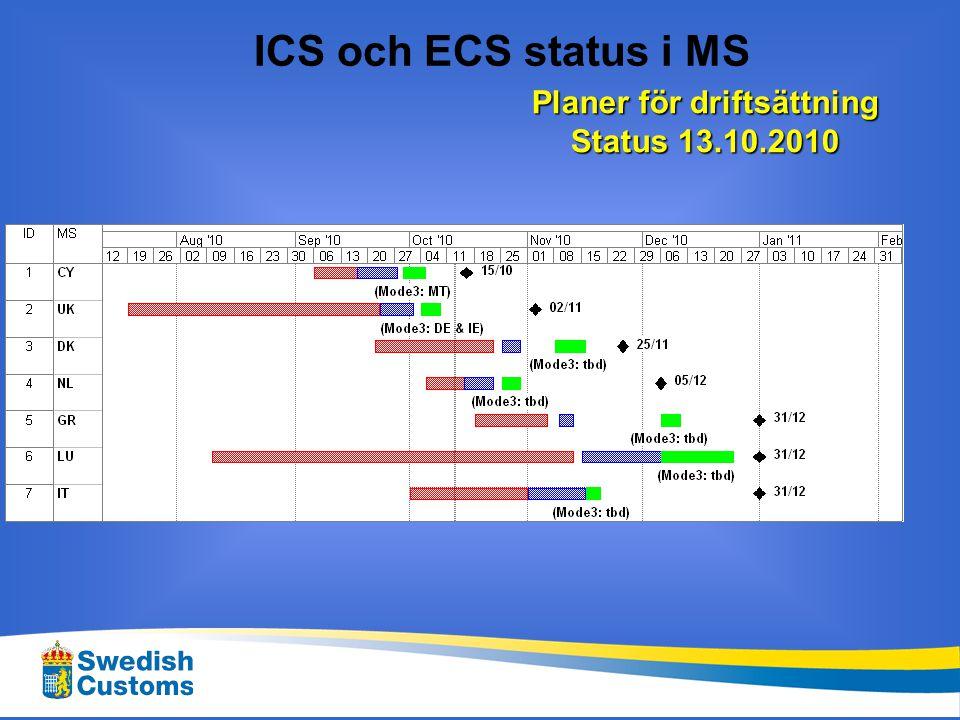 Planer för driftsättning Status 13.10.2010