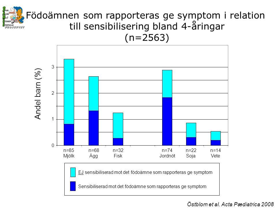 Födoämnen som rapporteras ge symptom i relation