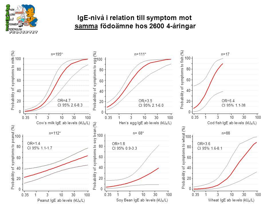 IgE-nivå i relation till symptom mot samma födoämne hos 2600 4-åringar