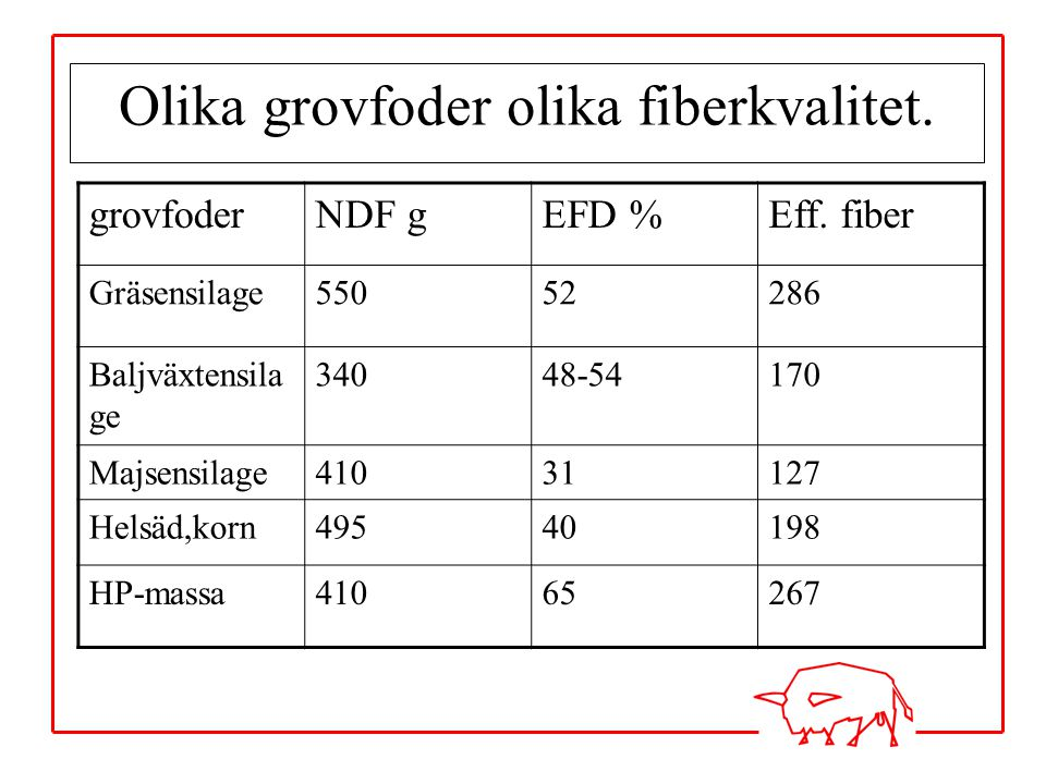 Olika grovfoder olika fiberkvalitet.