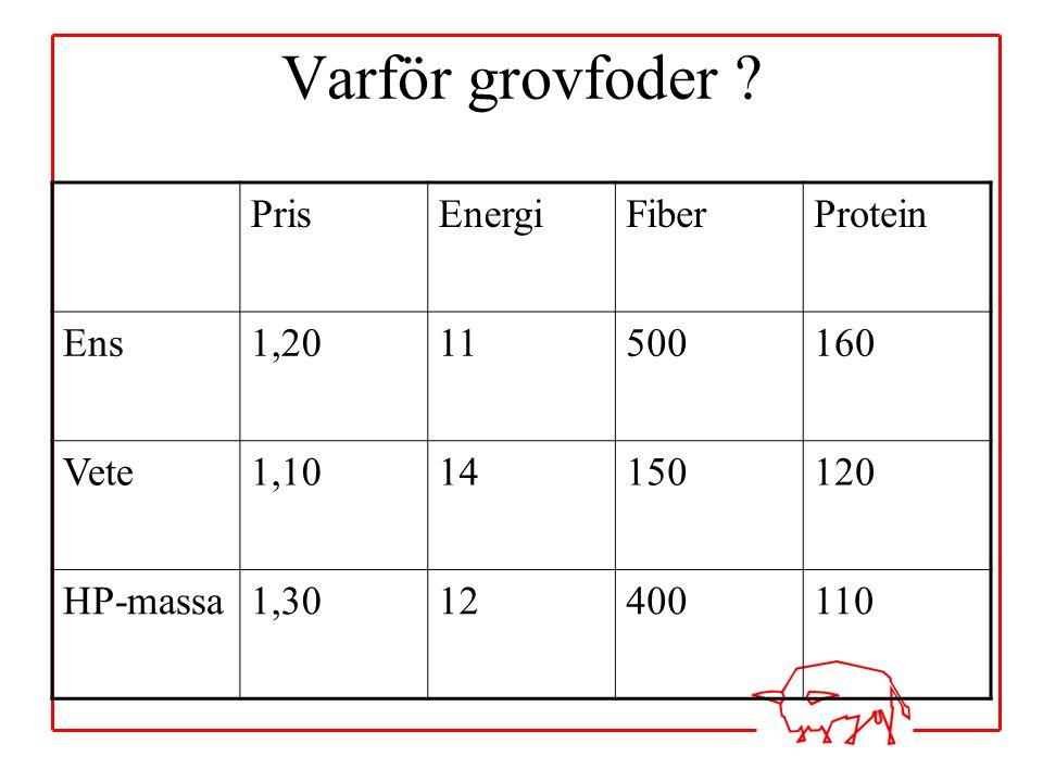 Varför grovfoder Pris Energi Fiber Protein Ens 1,20 11 500 160 Vete