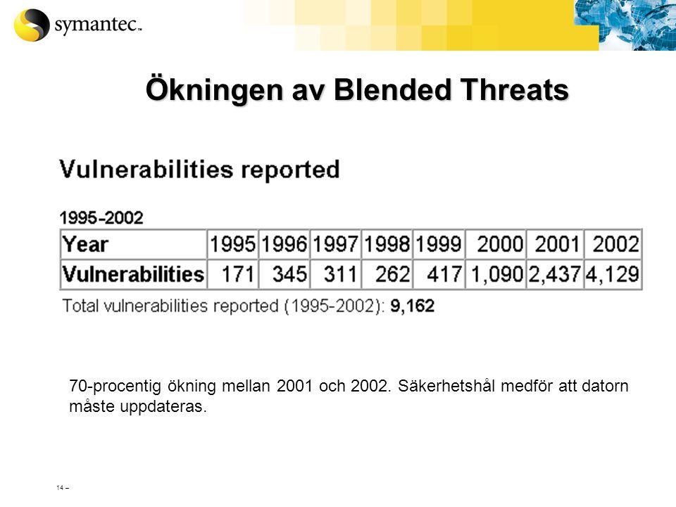 Ökningen av Blended Threats