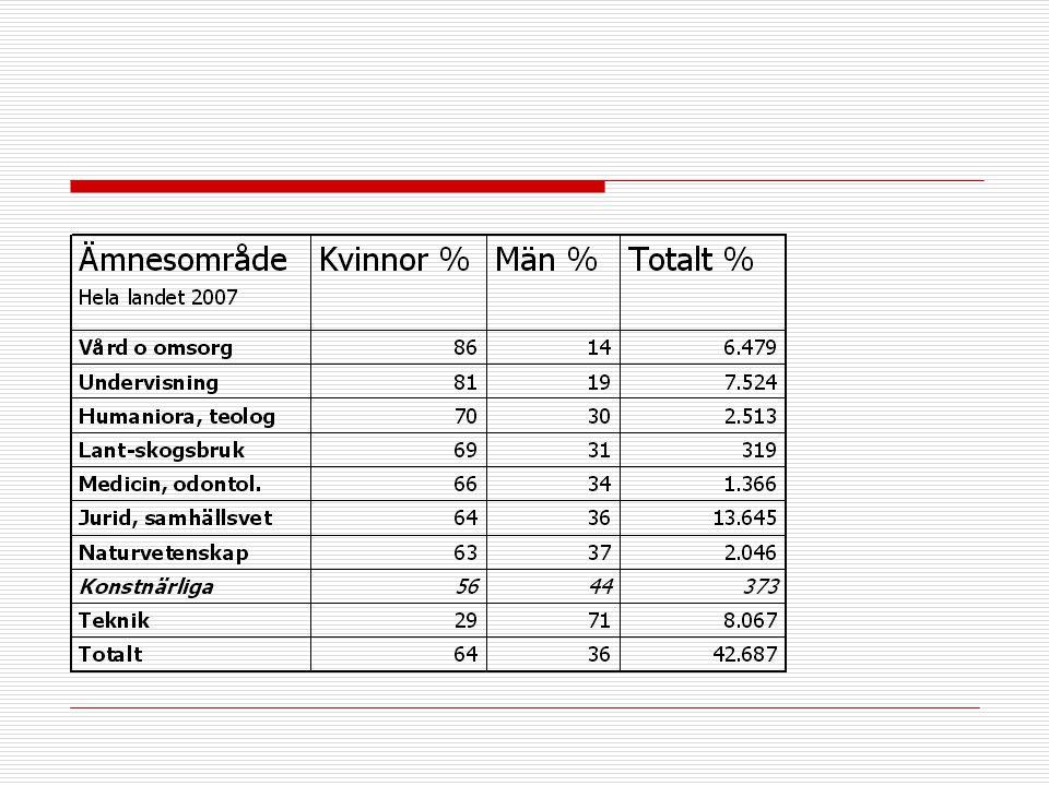 2017-04-03 Denna tabell visar könsfördelningen I hela landet 2007 (HSV.se) 30