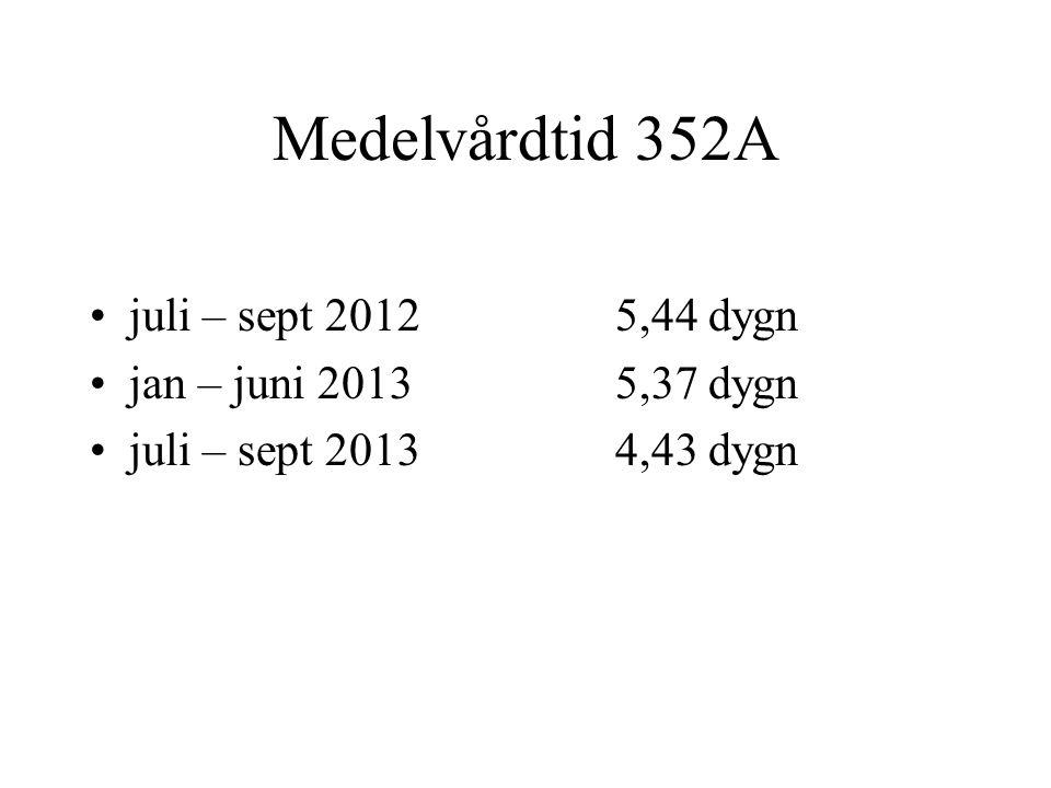 Medelvårdtid 352A juli – sept 2012 5,44 dygn jan – juni 2013 5,37 dygn