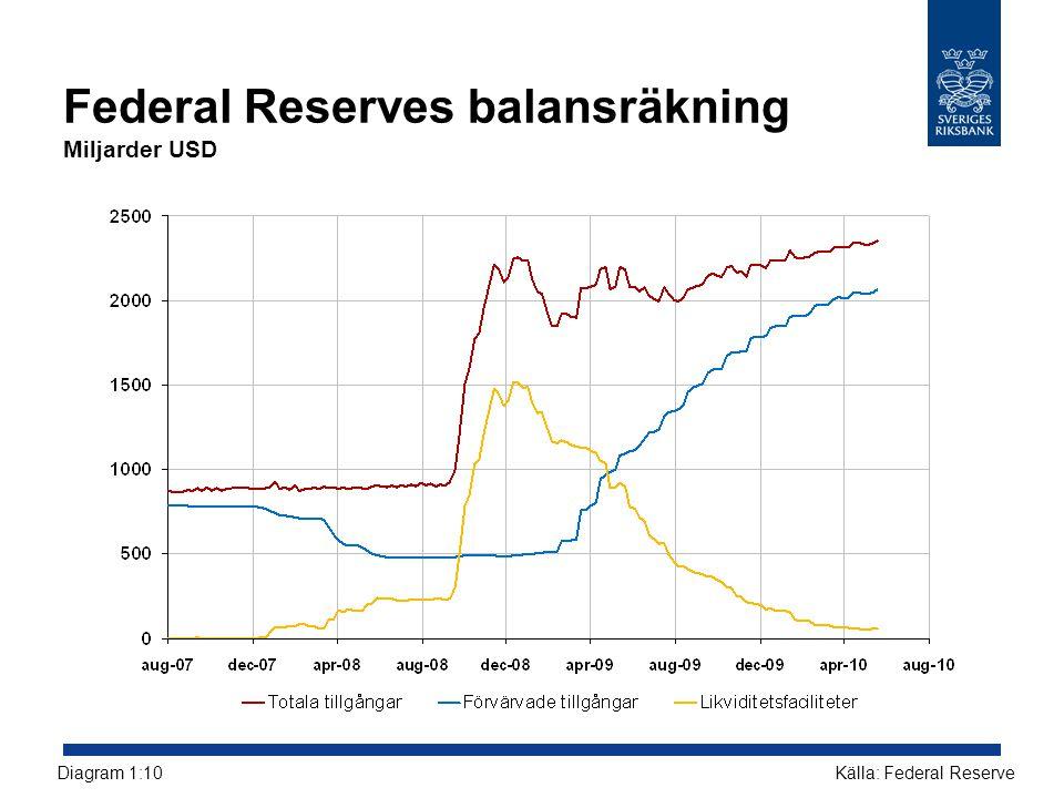 Federal Reserves balansräkning Miljarder USD