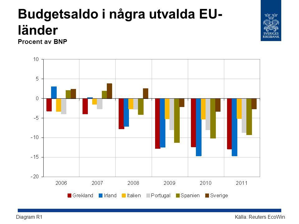 Budgetsaldo i några utvalda EU-länder Procent av BNP