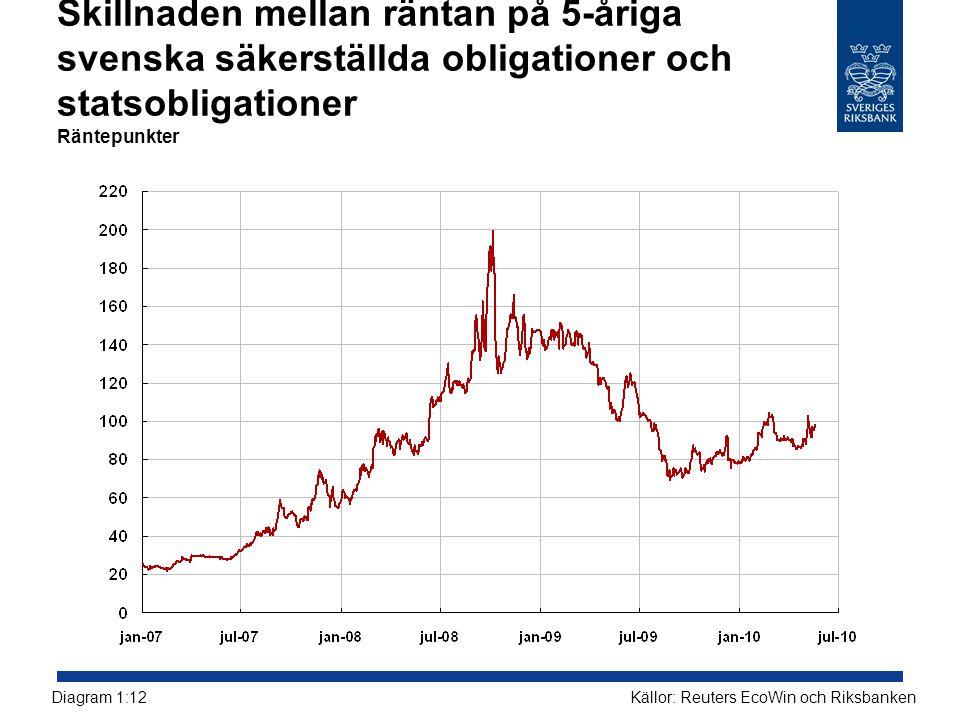 Skillnaden mellan räntan på 5-åriga svenska säkerställda obligationer och statsobligationer Räntepunkter