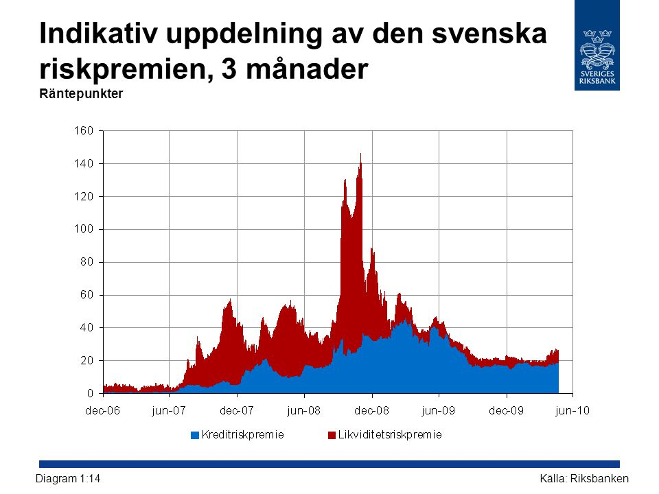 Indikativ uppdelning av den svenska riskpremien, 3 månader Räntepunkter