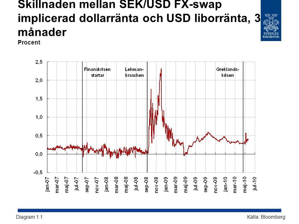 Skillnaden mellan SEK/USD FX-swap implicerad dollarränta och USD liborränta, 3 månader Procent