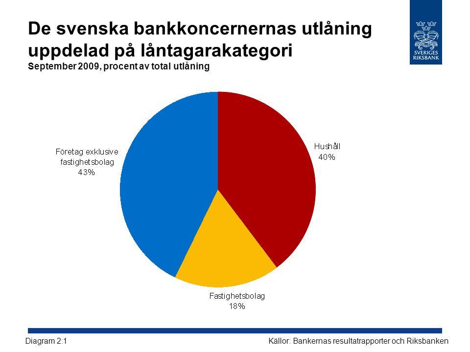De svenska bankkoncernernas utlåning uppdelad på låntagarakategori September 2009, procent av total utlåning
