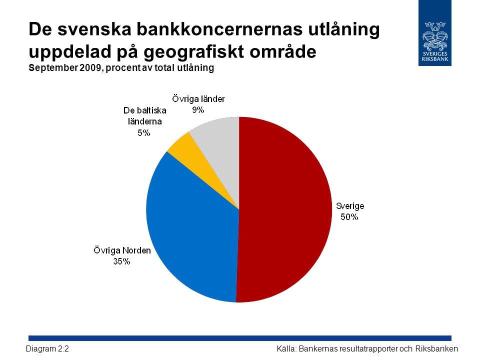 De svenska bankkoncernernas utlåning uppdelad på geografiskt område September 2009, procent av total utlåning