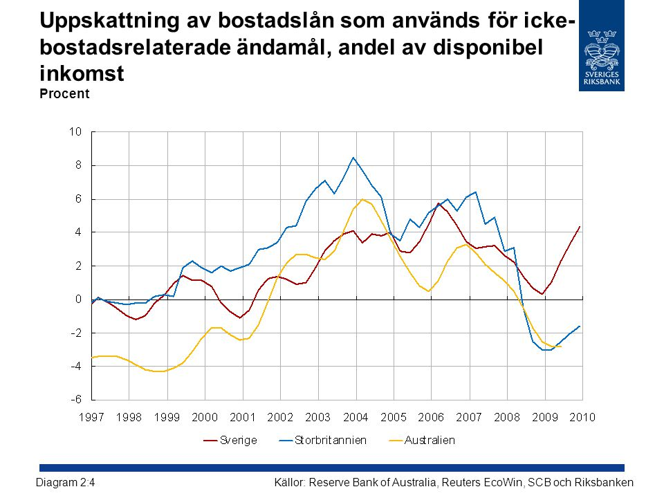 Uppskattning av bostadslån som används för icke-bostadsrelaterade ändamål, andel av disponibel inkomst Procent