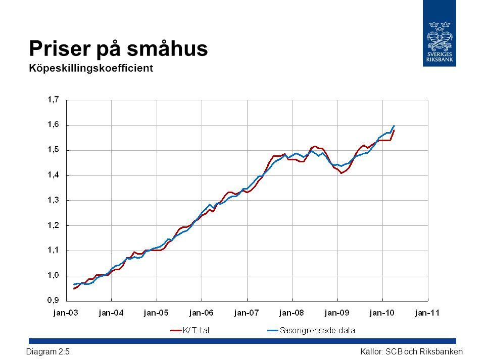 Priser på småhus Köpeskillingskoefficient