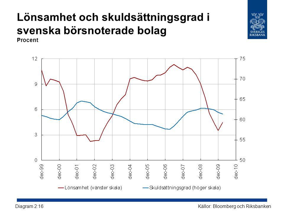 Lönsamhet och skuldsättningsgrad i svenska börsnoterade bolag Procent