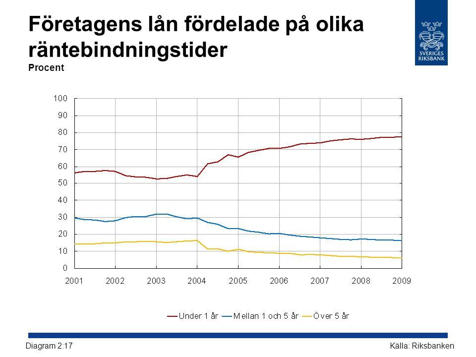 Företagens lån fördelade på olika räntebindningstider Procent