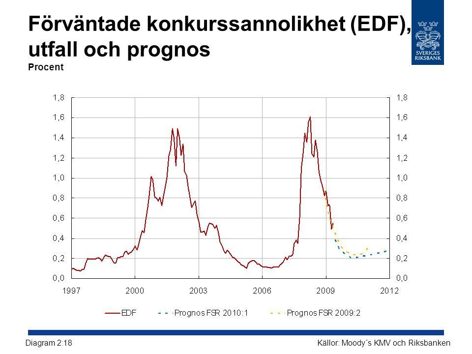 Förväntade konkurssannolikhet (EDF), utfall och prognos Procent