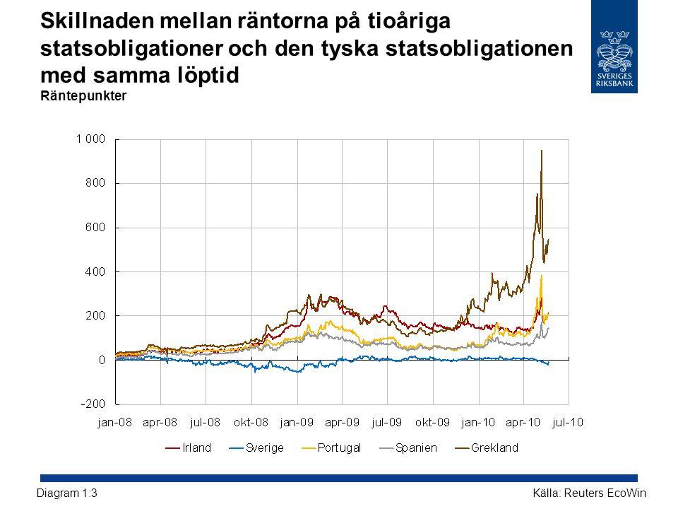 Skillnaden mellan räntorna på tioåriga statsobligationer och den tyska statsobligationen med samma löptid Räntepunkter