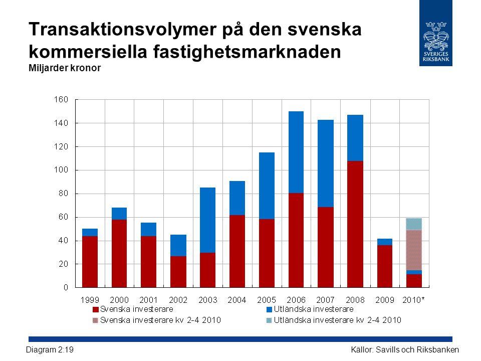 Transaktionsvolymer på den svenska kommersiella fastighetsmarknaden Miljarder kronor