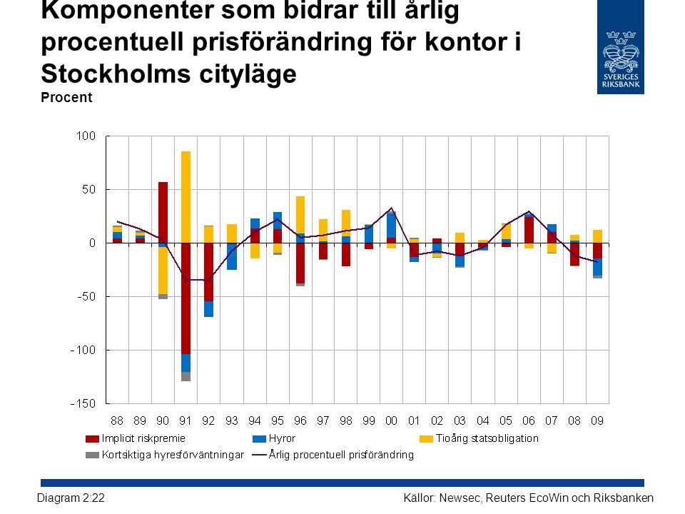 Komponenter som bidrar till årlig procentuell prisförändring för kontor i Stockholms cityläge Procent