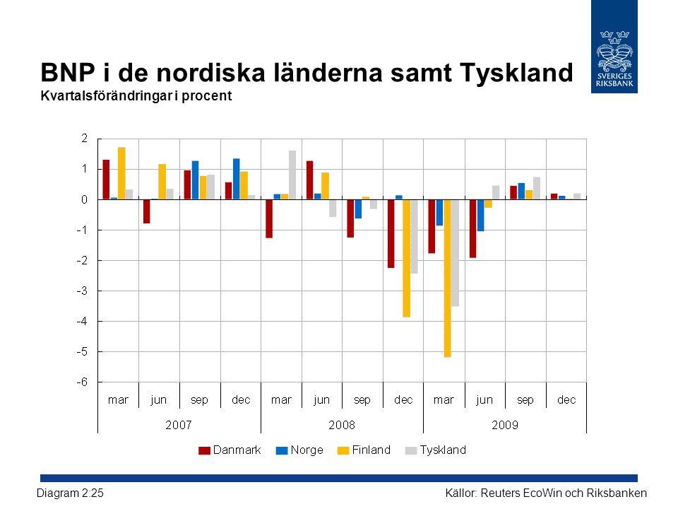 BNP i de nordiska länderna samt Tyskland Kvartalsförändringar i procent