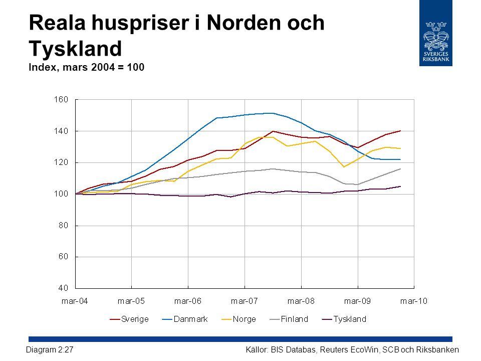 Reala huspriser i Norden och Tyskland Index, mars 2004 = 100
