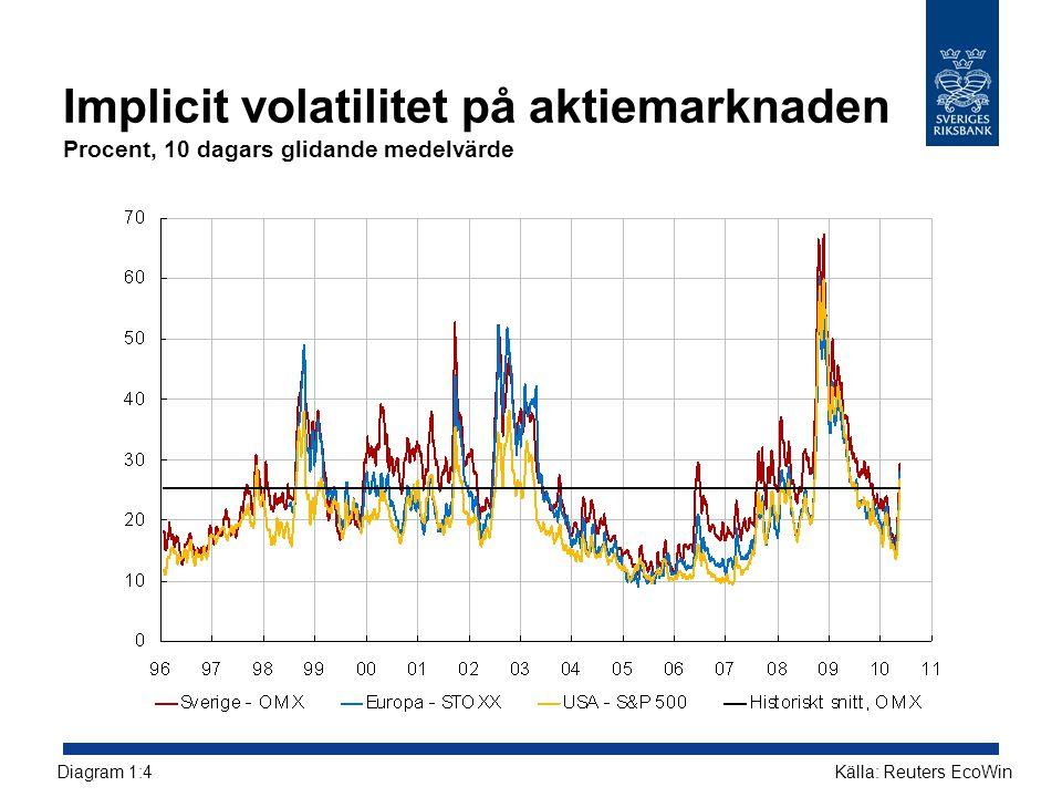 Implicit volatilitet på aktiemarknaden Procent, 10 dagars glidande medelvärde