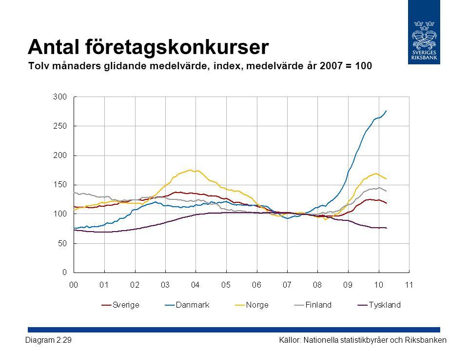 Antal företagskonkurser Tolv månaders glidande medelvärde, index, medelvärde år 2007 = 100