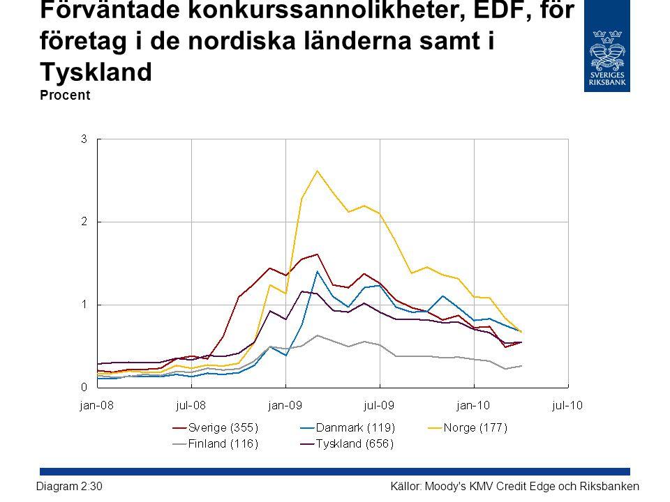 Förväntade konkurssannolikheter, EDF, för företag i de nordiska länderna samt i Tyskland Procent