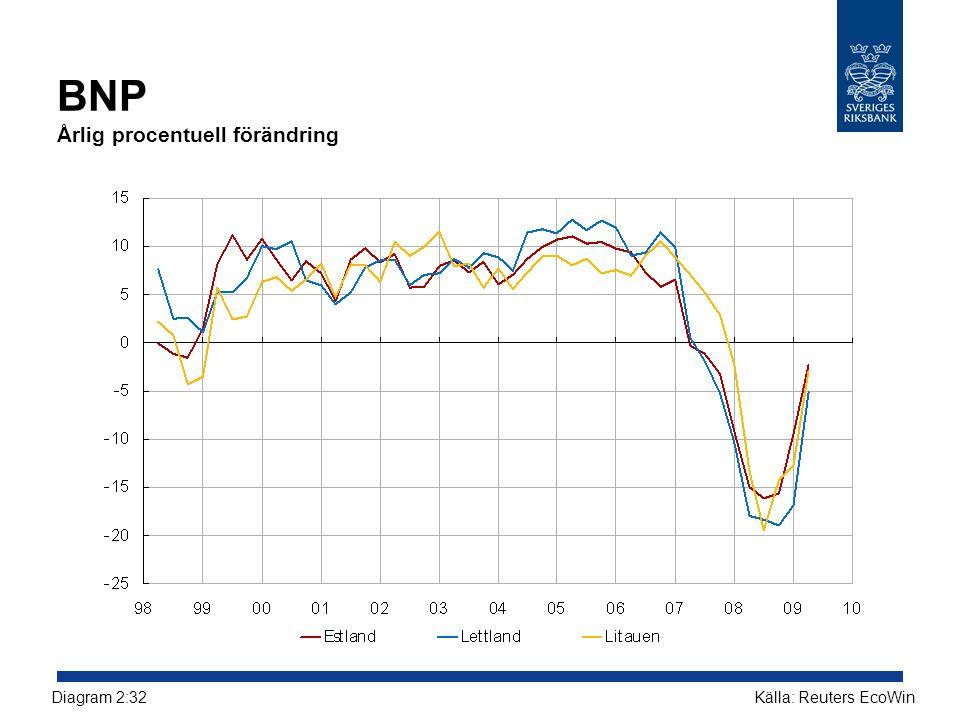 BNP Årlig procentuell förändring