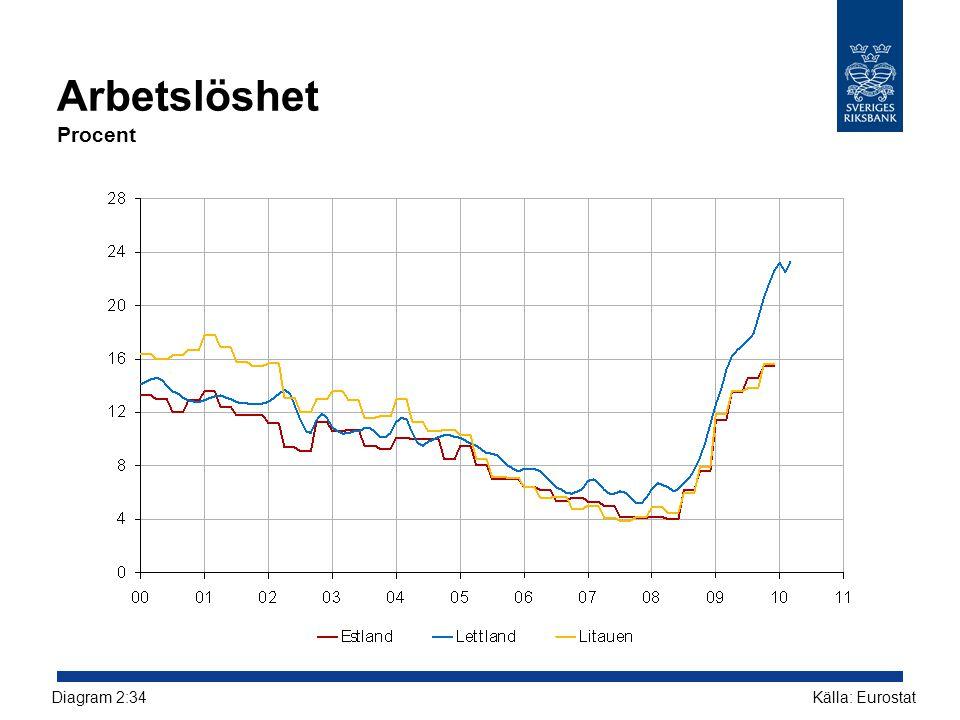 Arbetslöshet Procent Diagram 2:34 Källa: Eurostat