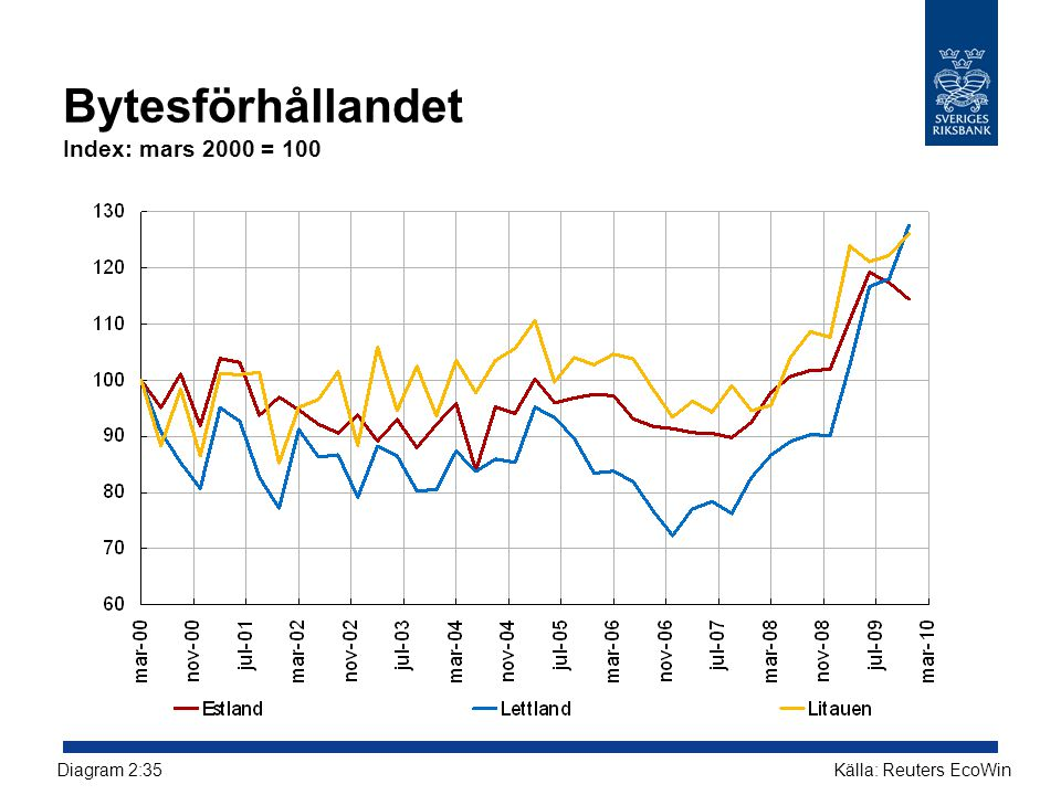 Bytesförhållandet Index: mars 2000 = 100