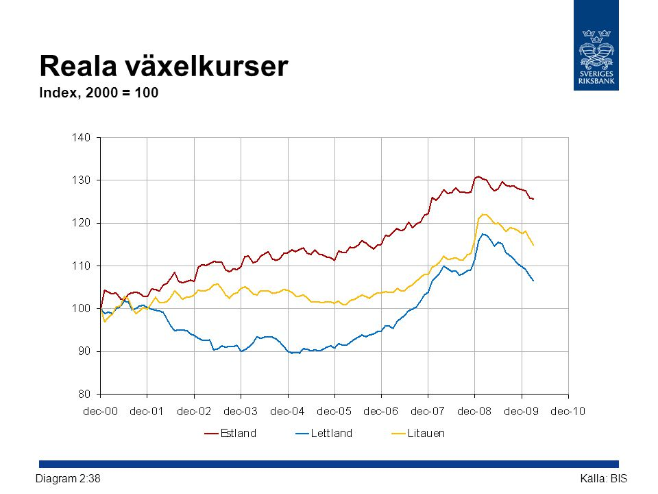 Reala växelkurser Index, 2000 = 100