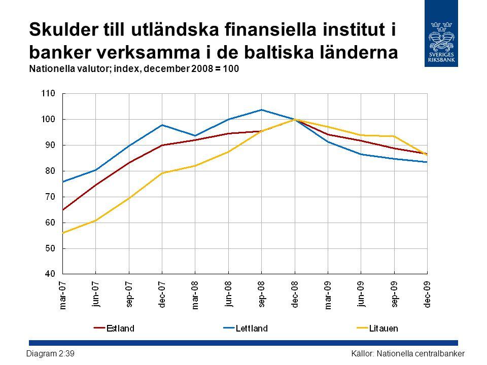 Skulder till utländska finansiella institut i banker verksamma i de baltiska länderna Nationella valutor; index, december 2008 = 100