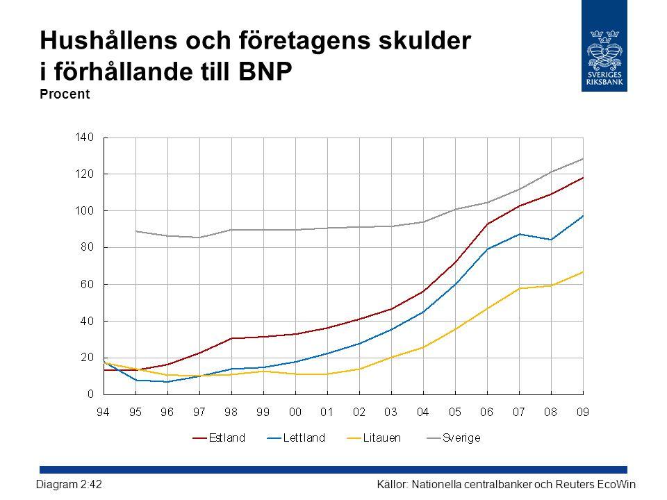 Hushållens och företagens skulder i förhållande till BNP Procent