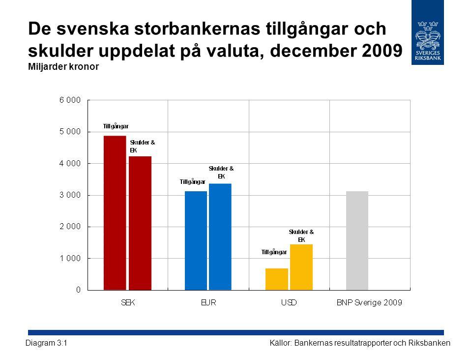 De svenska storbankernas tillgångar och skulder uppdelat på valuta, december 2009 Miljarder kronor