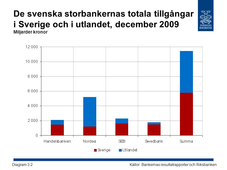 De svenska storbankernas totala tillgångar i Sverige och i utlandet, december 2009 Miljarder kronor