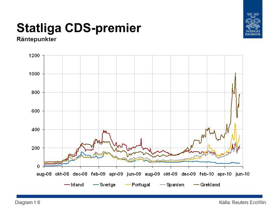 Statliga CDS-premier Räntepunkter