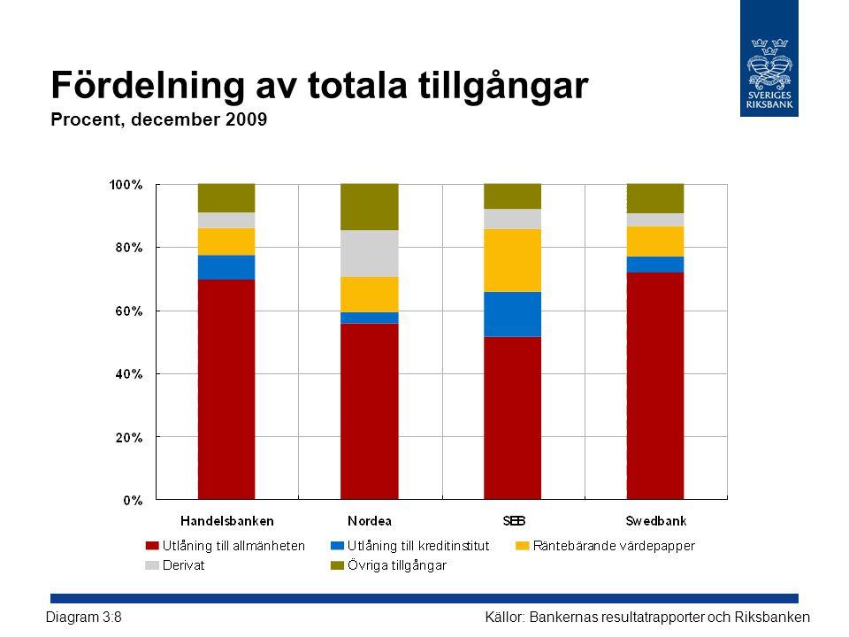 Fördelning av totala tillgångar Procent, december 2009