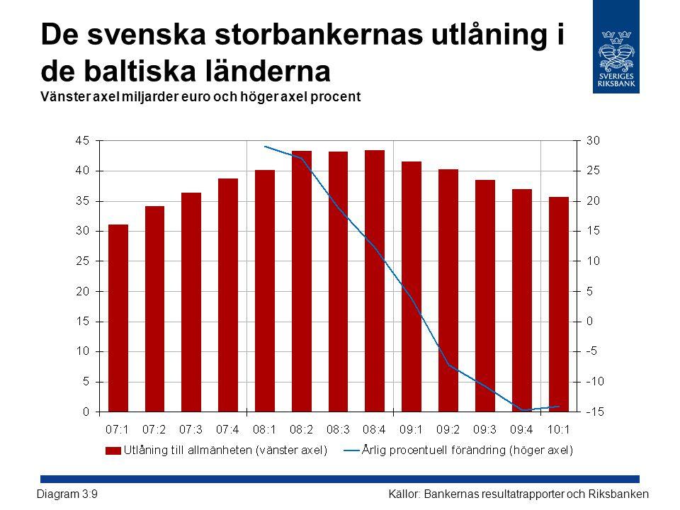 De svenska storbankernas utlåning i de baltiska länderna Vänster axel miljarder euro och höger axel procent