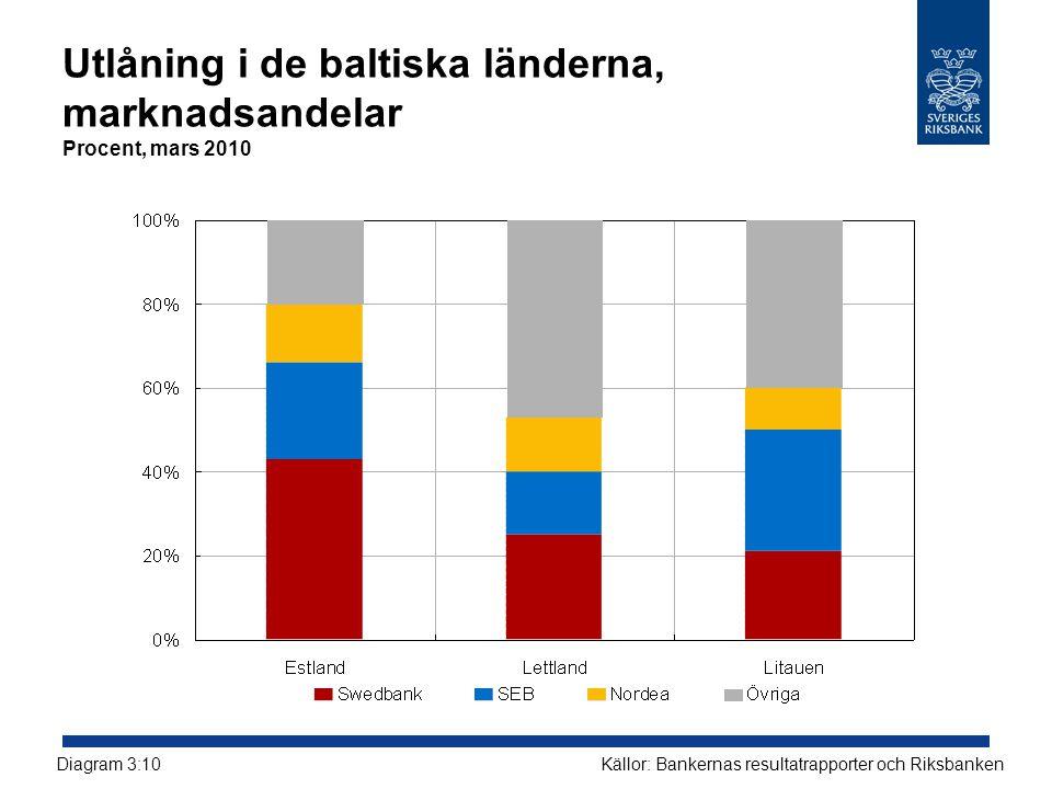 Utlåning i de baltiska länderna, marknadsandelar Procent, mars 2010