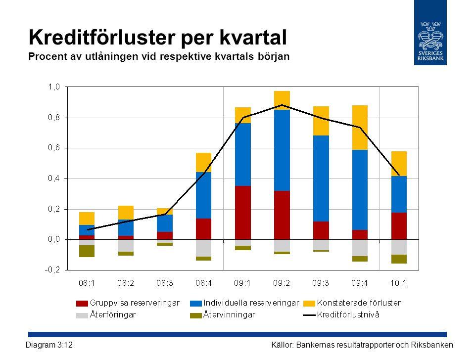 Kreditförluster per kvartal Procent av utlåningen vid respektive kvartals början