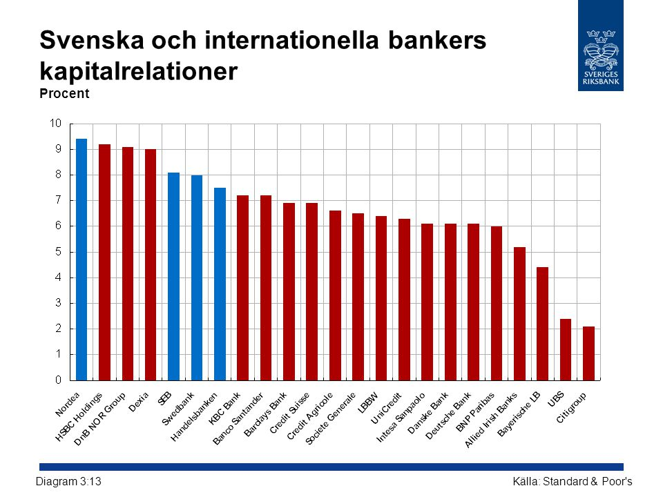 Svenska och internationella bankers kapitalrelationer Procent
