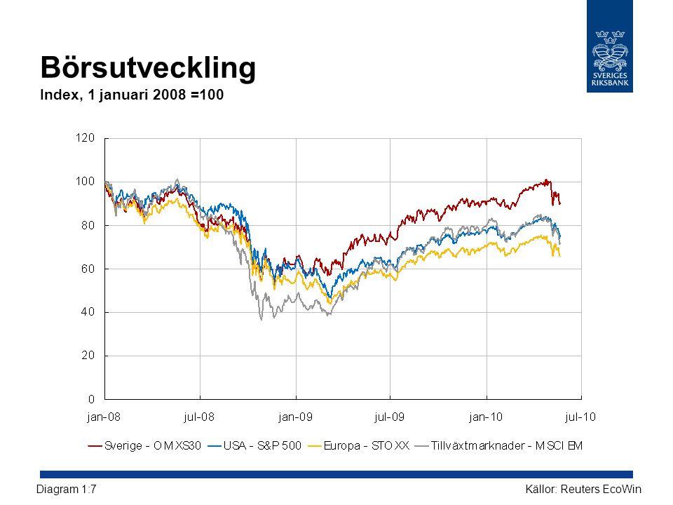 Börsutveckling Index, 1 januari 2008 =100