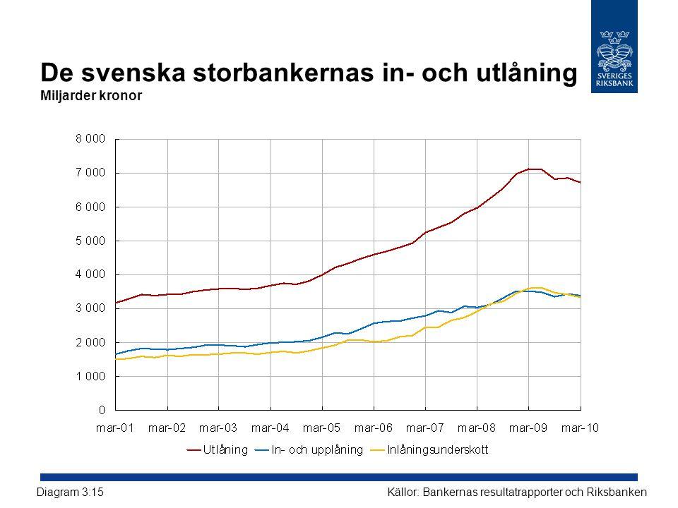 De svenska storbankernas in- och utlåning Miljarder kronor